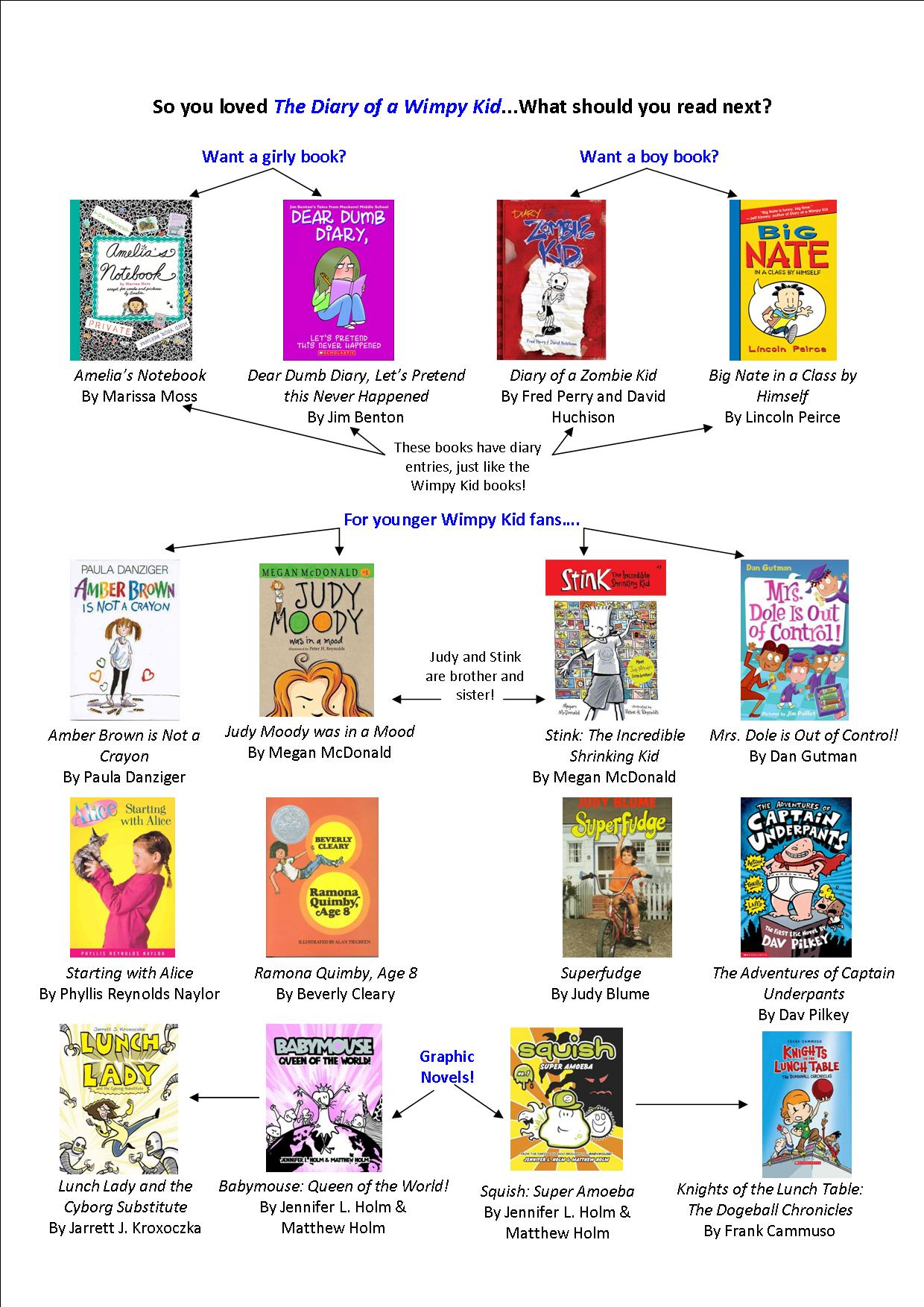 Diary Of A Wimpy Kid Collection Pdf